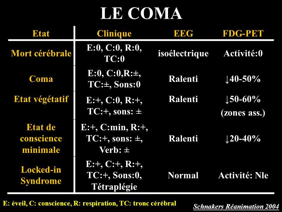 LE COMA EtatCliniqueEEGFDG-PET Mort cérébrale E:0, C:0, R:0, TC:0 isoélectriqueActivité:0 Coma E:0, C:0,R:±, TC:±, Sons:0 Ralenti40-50% Etat végétatif