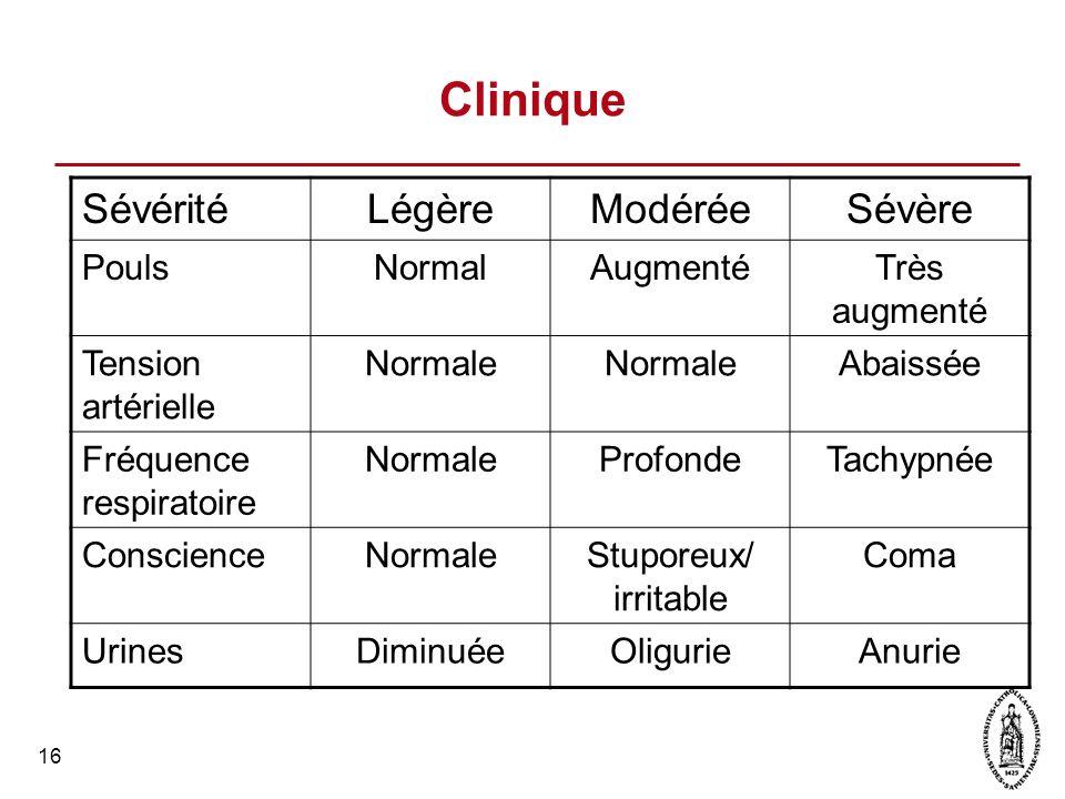 16 Clinique SévéritéLégèreModéréeSévère PoulsNormalAugmentéTrès augmenté Tension artérielle Normale Abaissée Fréquence respiratoire NormaleProfondeTac