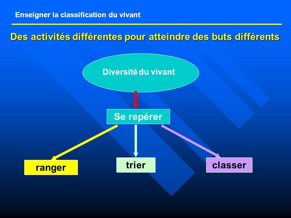 Enseigner la classification du vivant Des activités différentes pour atteindre des buts différents Diversité du vivant Se repérer ranger trierclasser