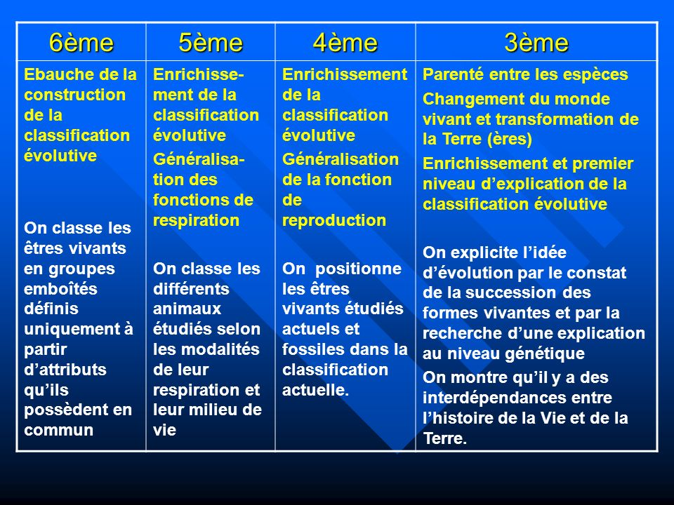 6ème5ème4ème3ème Ebauche de la construction de la classification évolutive On classe les êtres vivants en groupes emboîtés définis uniquement à partir