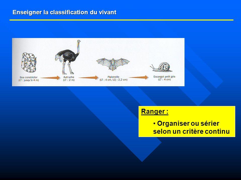 Enseigner la classification du vivant Des propositions (2) : faire émerger des critères : Ils ont : PoilsTêteYeuxMamelles Oreilles extérieures Squelette intérieur 4 membres TêteYeux Squelette intérieur PlumesBec 4 membres TêteYeuxAiles 6 pattes Squelette extérieur