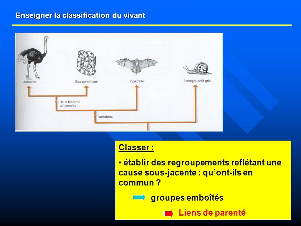 Enseigner la classification du vivant Classer : établir des regroupements reflétant une cause sous-jacente : quont-ils en commun ? groupes emboîtés Li