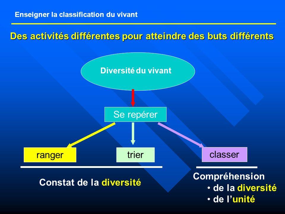 Enseigner la classification du vivant Des activités différentes pour atteindre des buts différents Diversité du vivant Se repérer ranger trier classer