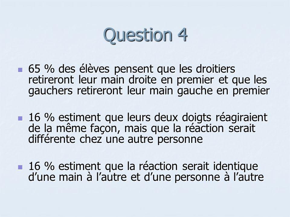 Question 4 65 % des élèves pensent que les droitiers retireront leur main droite en premier et que les gauchers retireront leur main gauche en premier