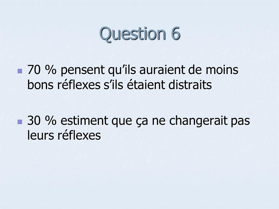 Question 6 70 % pensent quils auraient de moins bons réflexes sils étaient distraits 70 % pensent quils auraient de moins bons réflexes sils étaient d