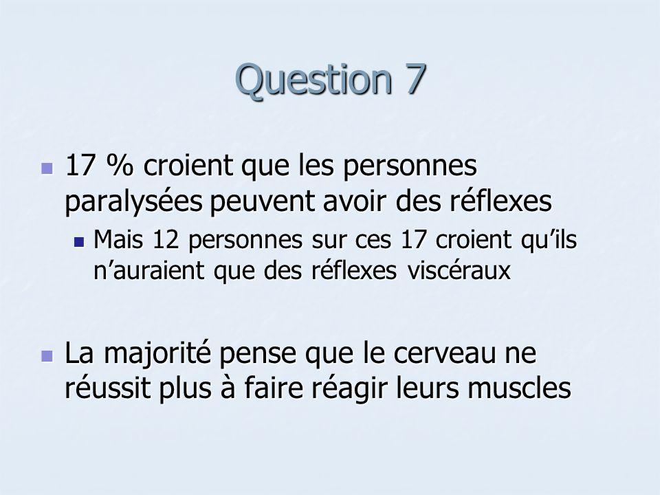Question 7 17 % croient que les personnes paralysées peuvent avoir des réflexes 17 % croient que les personnes paralysées peuvent avoir des réflexes M