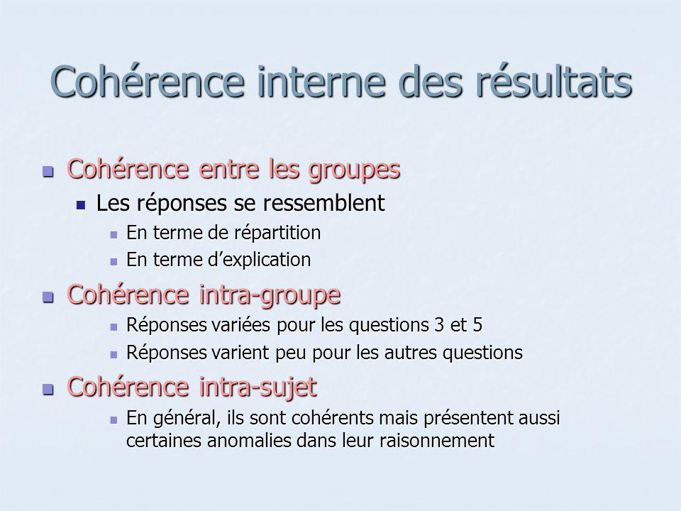 Cohérence interne des résultats Cohérence entre les groupes Cohérence entre les groupes Les réponses se ressemblent Les réponses se ressemblent En ter