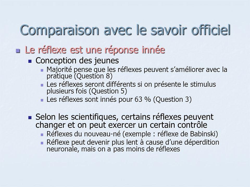 Comparaison avec le savoir officiel Le réflexe est une réponse innée Le réflexe est une réponse innée Conception des jeunes Conception des jeunes Majo