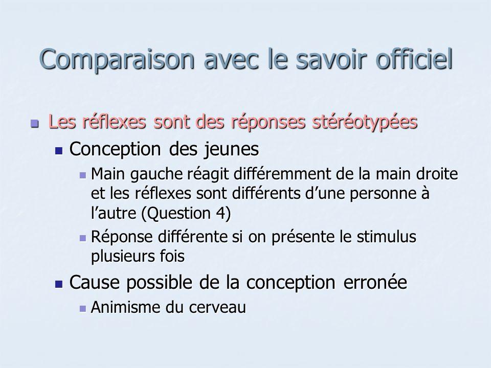 Comparaison avec le savoir officiel Les réflexes sont des réponses stéréotypées Les réflexes sont des réponses stéréotypées Conception des jeunes Conc