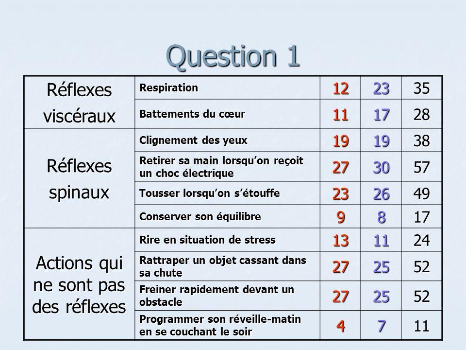 Comparaison avec le savoir officiel Le réflexe est une réponse innée Le réflexe est une réponse innée Conception des jeunes Conception des jeunes Majorité pense que les réflexes peuvent saméliorer avec la pratique (Question 8) Majorité pense que les réflexes peuvent saméliorer avec la pratique (Question 8) Les réflexes seront différents si on présente le stimulus plusieurs fois (Question 5) Les réflexes seront différents si on présente le stimulus plusieurs fois (Question 5) Les réflexes sont innés pour 63 % (Question 3) Les réflexes sont innés pour 63 % (Question 3) Selon les scientifiques, certains réflexes peuvent changer et on peut exercer un certain contrôle Selon les scientifiques, certains réflexes peuvent changer et on peut exercer un certain contrôle Réflexes du nouveau-né (exemple : réflexe de Babinski) Réflexes du nouveau-né (exemple : réflexe de Babinski) Réflexe peut devenir plus lent à cause dune déperdition neuronale, mais on a pas moins de réflexes Réflexe peut devenir plus lent à cause dune déperdition neuronale, mais on a pas moins de réflexes