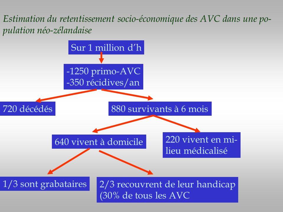 Sur 1 million dh -1250 primo-AVC -350 récidives/an 880 survivants à 6 mois720 décédés 220 vivent en mi- lieu médicalisé 640 vivent à domicile 1/3 sont