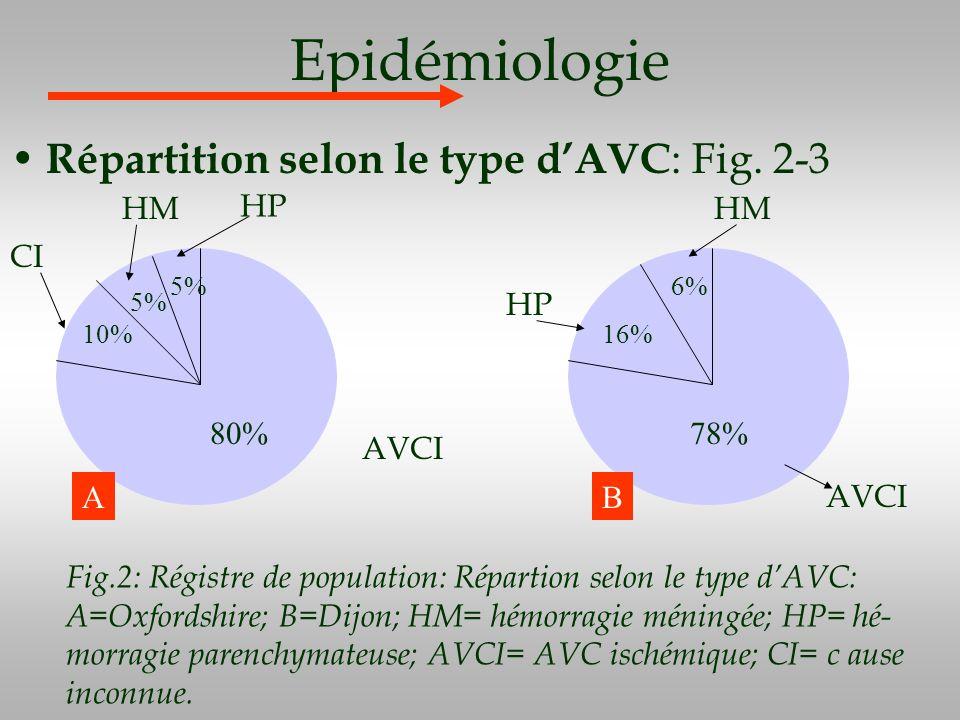 Epidémiologie Répartition selon le type dAVC : Fig. 2-3 80% HP 5% 10% HM CI 78% 16% 6% AVCI HM HP AB Fig.2: Régistre de population: Répartion selon le