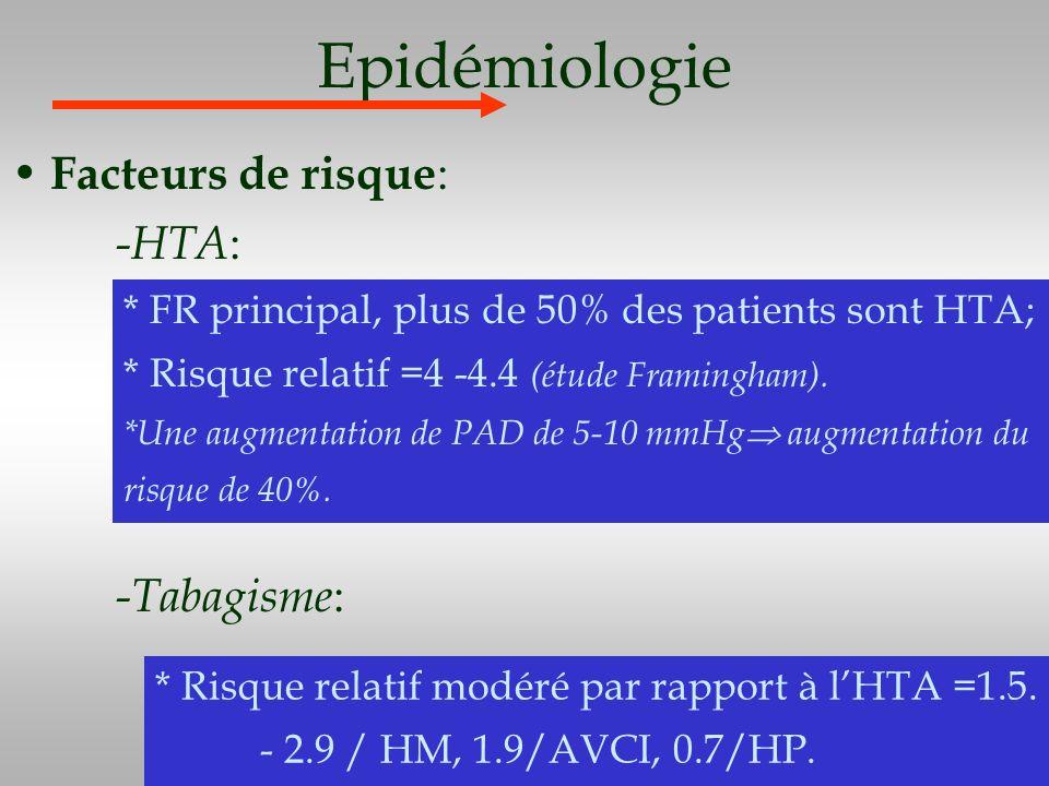 Epidémiologie Facteurs de risque : -HTA : -Tabagisme : * Risque relatif modéré par rapport à lHTA =1.5. - 2.9 / HM, 1.9/AVCI, 0.7/HP. * FR principal,