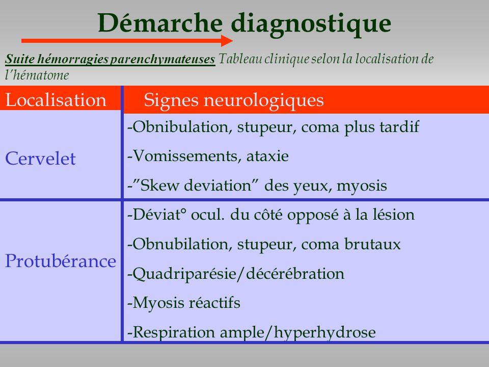 Démarche diagnostique Localisation Signes neurologiques -Obnibulation, stupeur, coma plus tardif -Vomissements, ataxie -Skew deviation des yeux, myosi