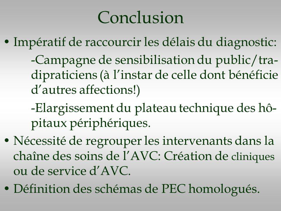 Conclusion Impératif de raccourcir les délais du diagnostic: -Campagne de sensibilisation du public/tra- dipraticiens (à linstar de celle dont bénéfic
