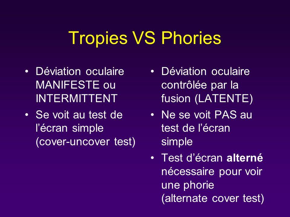 Tropies VS Phories Déviation oculaire MANIFESTE ou INTERMITTENT Se voit au test de lécran simple (cover-uncover test) Déviation oculaire contrôlée par