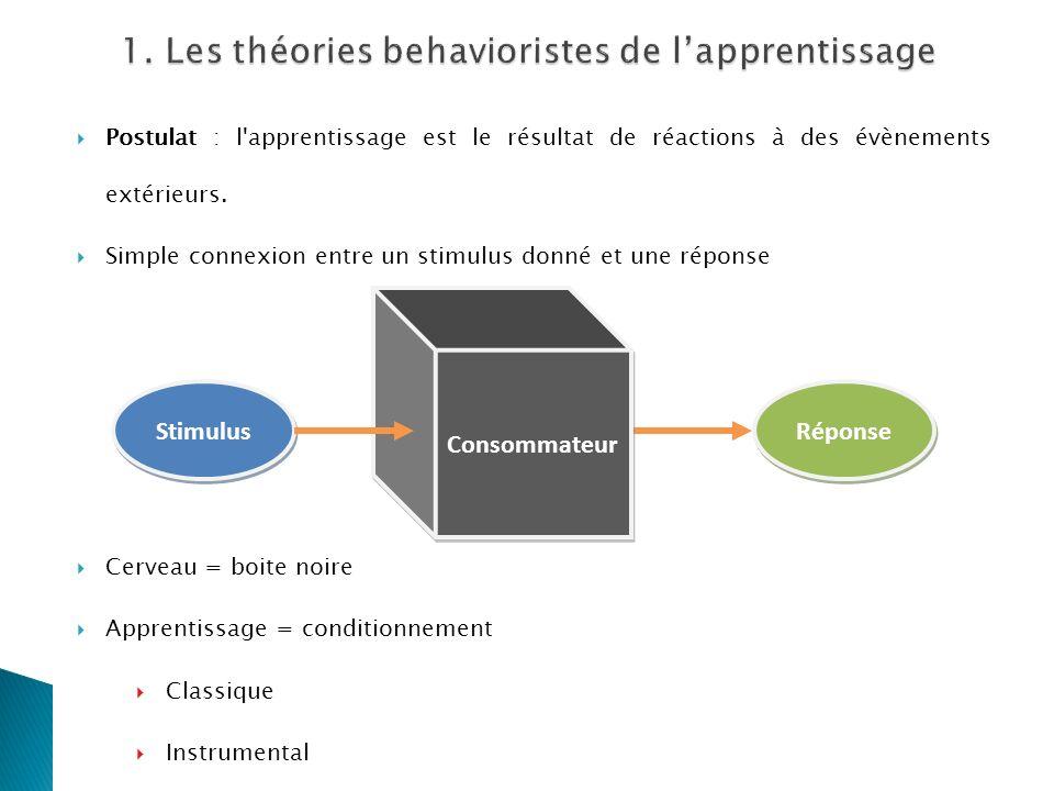Postulat : l'apprentissage est le résultat de réactions à des évènements extérieurs. Simple connexion entre un stimulus donné et une réponse Cerveau =