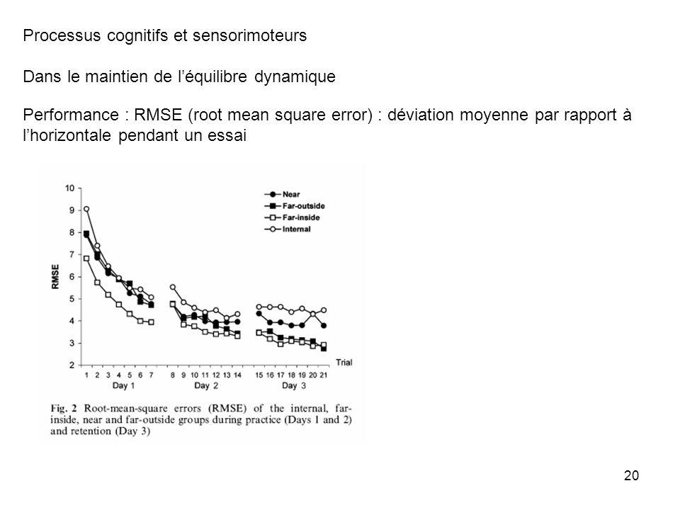 21 Processus cognitifs et sensorimoteurs Dans le maintien de léquilibre dynamique Analyse fréquentielle
