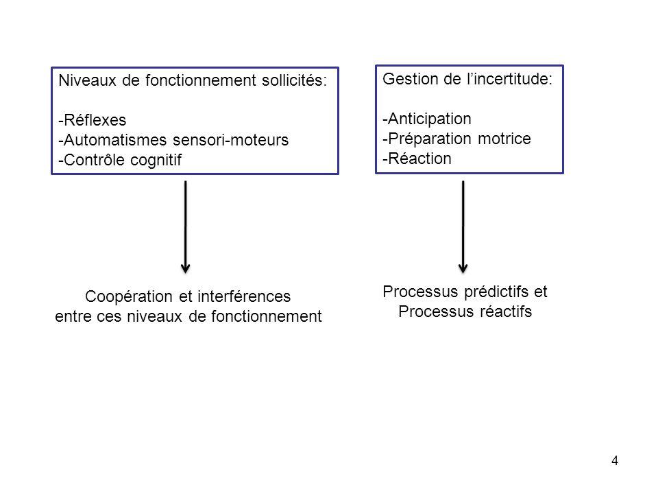 5 Niveaux de fonctionnement sollicités :réponses successives à une force exercée brusquement sur un membre Réflexe monosynaptique à létirement (myotatique) Réflexe fonctionnel à létirement (boucles supra- médullaires) Réponse déclenchée dans dautres muscles et segments corporels Réponse volontaire ramenant le membre à la position désirée Non affectés par lincertitude, les instructions ou lapprentissage Influencées par lincertitude, les instructions, lintention, la pratique Activité électromyographique dans le muscle agoniste Position du segment corporel Schmidt, R.