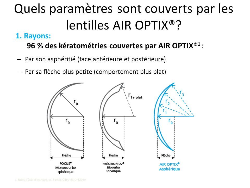 1. Rayons: 96 % des kératométries couvertes par AIR OPTIX® 1 : – Par son asphéritié (face antérieure et postérieure) – Par sa flèche plus petite (comp