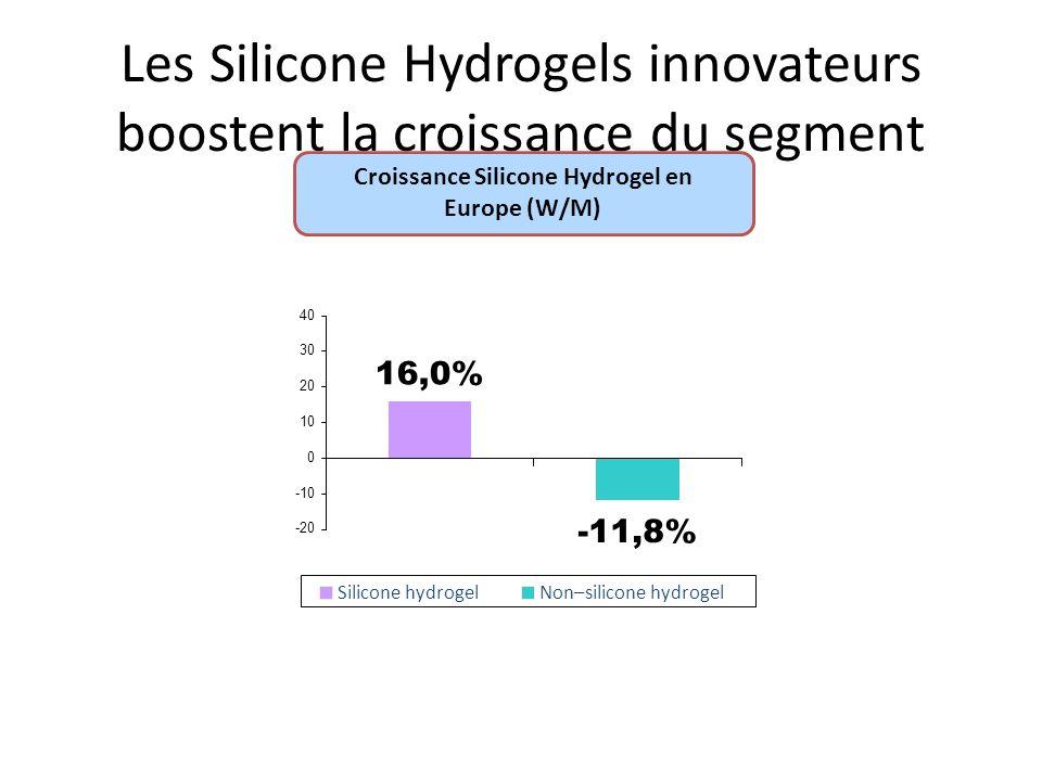 Les Silicone Hydrogels innovateurs boostent la croissance du segment Silicone hydrogelNon–silicone hydrogel Source: Euromcontact 2011 - Croissance Silicone Hydrogel en Europe (W/M)