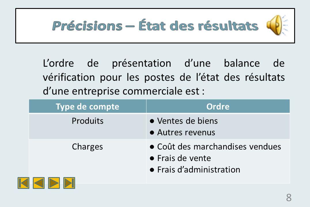 9 Produits Charge : CMV Charge : Frais de vente Charges : Frais dadm.