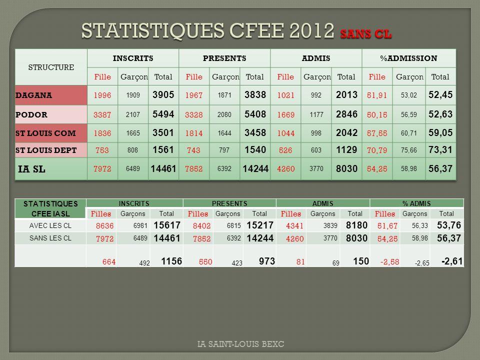 STATISTIQUES CFEE IASL INSCRITSPRESENTSADMIS% ADMIS Filles GarçonsTotal Filles GarçonsTotal Filles GarçonsTotal Filles GarçonsTotal AVEC LES CL 8636 6