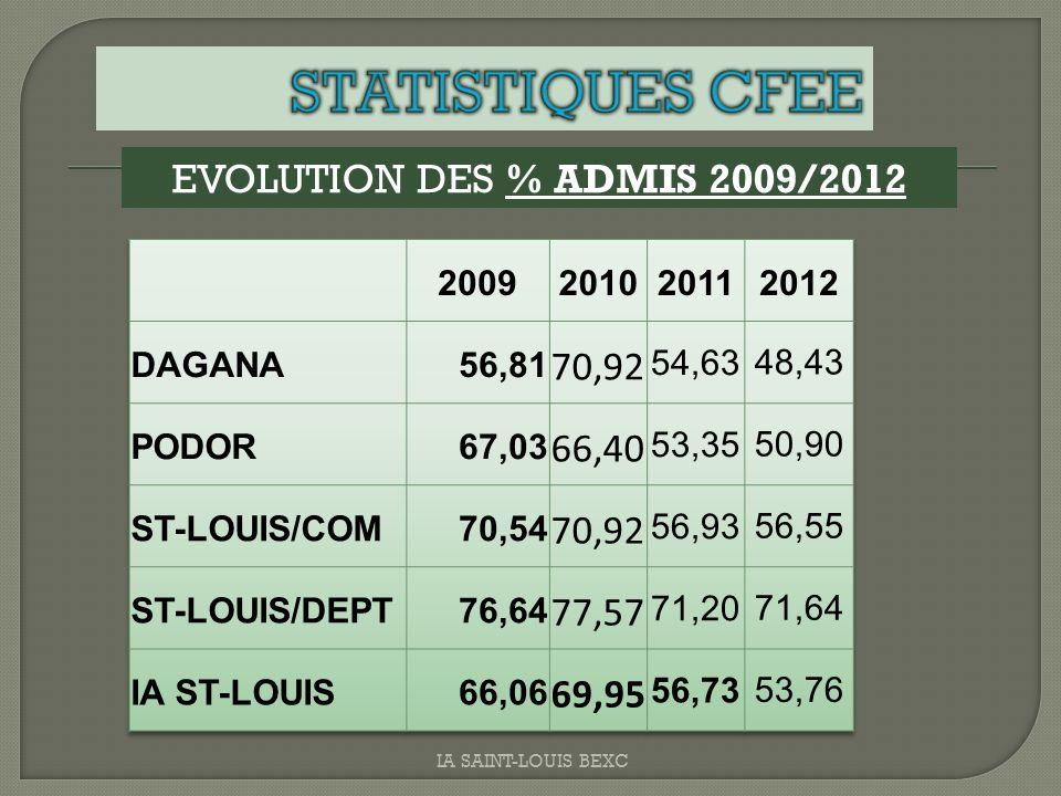 EVOLUTION DES % ADMIS 2009/2012 IA SAINT-LOUIS BEXC