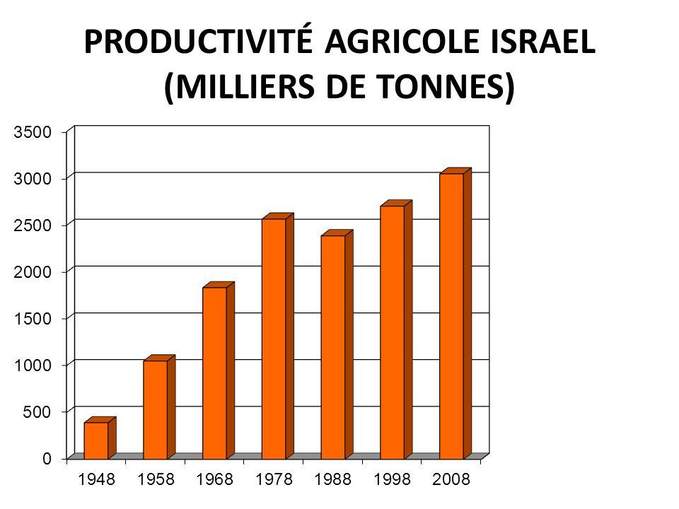 PRODUCTIVITÉ AGRICOLE ISRAEL (MILLIERS DE TONNES)