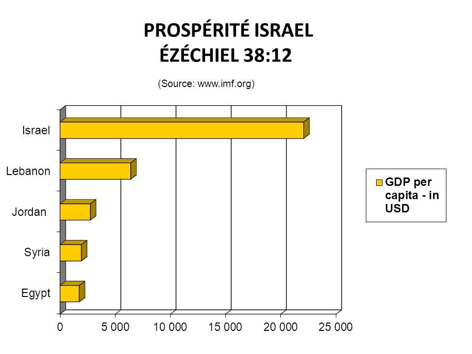 PROSPÉRITÉ ISRAEL ÉZÉCHIEL 38:12