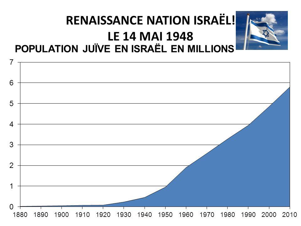 RENAISSANCE NATION ISRAËL! LE 14 MAI 1948