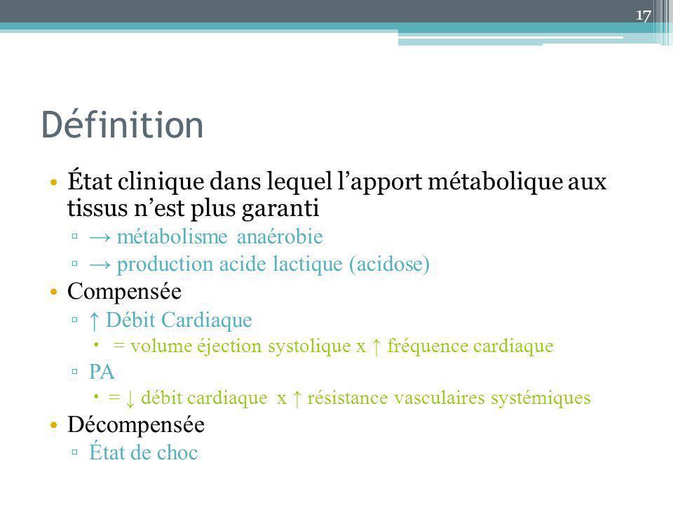 Définition État clinique dans lequel lapport métabolique aux tissus nest plus garanti métabolisme anaérobie production acide lactique (acidose) Compen