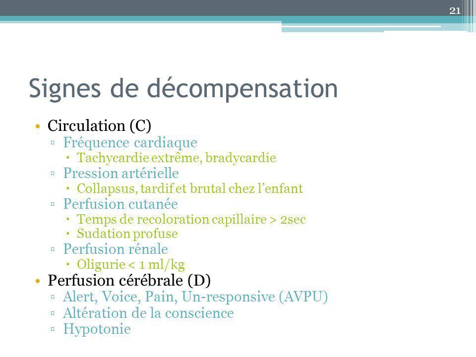 Signes de décompensation Circulation (C) Fréquence cardiaque Tachycardie extrême, bradycardie Pression artérielle Collapsus, tardif et brutal chez len