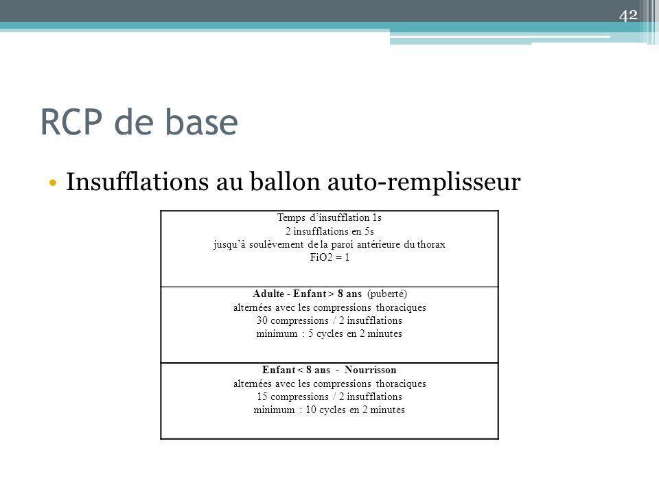RCP de base Insufflations au ballon auto-remplisseur 42 Temps dinsufflation 1s 2 insufflations en 5s jusquà soulèvement de la paroi antérieure du thor