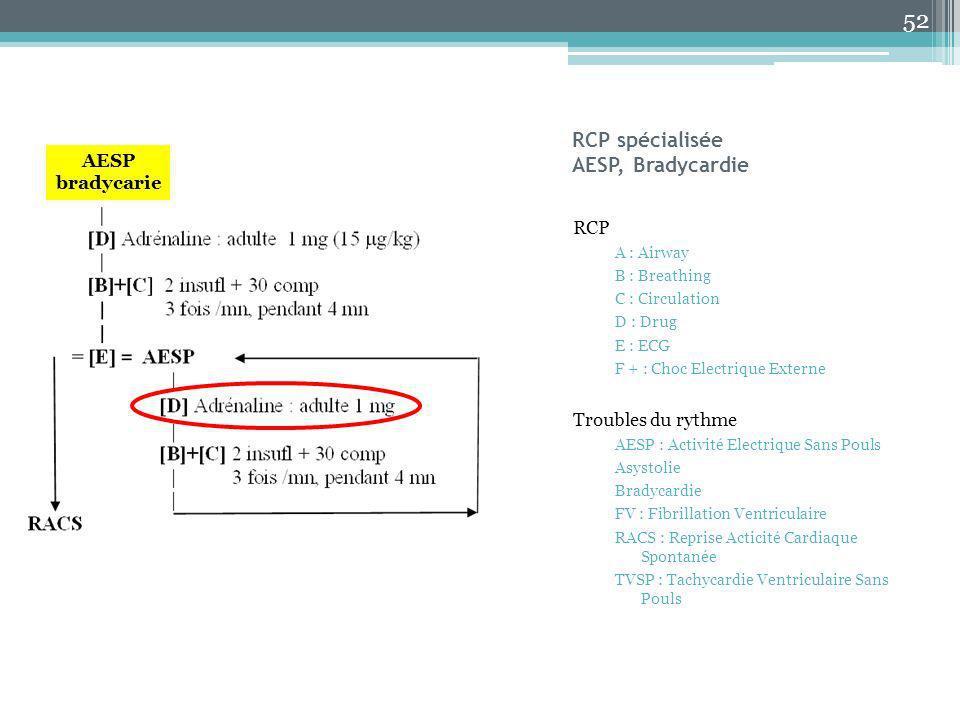 RCP spécialisée AESP, Bradycardie RCP A : Airway B : Breathing C : Circulation D : Drug E : ECG F + : Choc Electrique Externe Troubles du rythme AESP