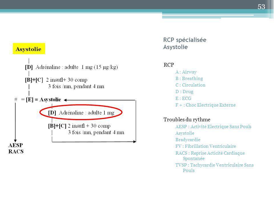 RCP spécialisée Asystolie RCP A : Airway B : Breathing C : Circulation D : Drug E : ECG F + : Choc Electrique Externe Troubles du rythme AESP : Activi