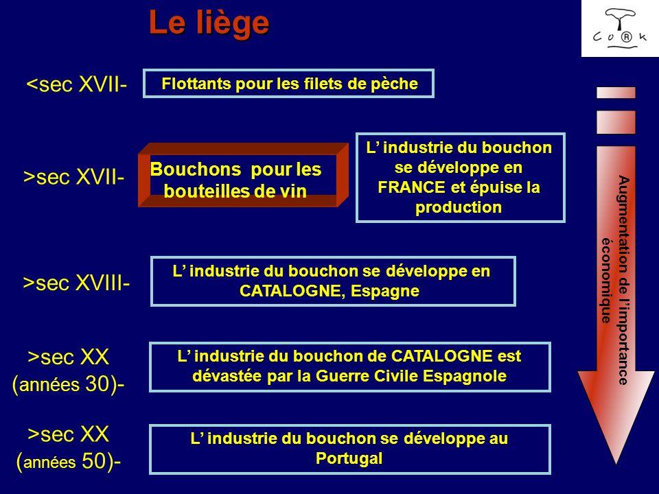 Le liège <sec XVII- Flottants pour les filets de pèche >sec XVII- Bouchons pour les bouteilles de vin L industrie du bouchon se développe en FRANCE et
