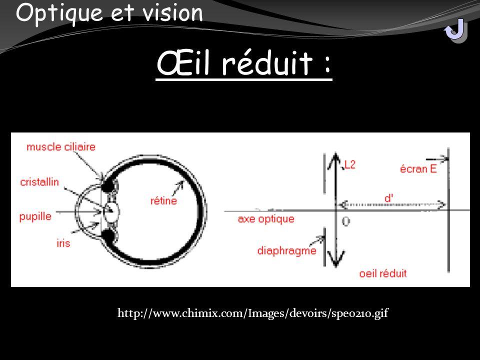 Optique et vision Œil réduit : http://www.chimix.com/Images/devoirs/spe0210.gif