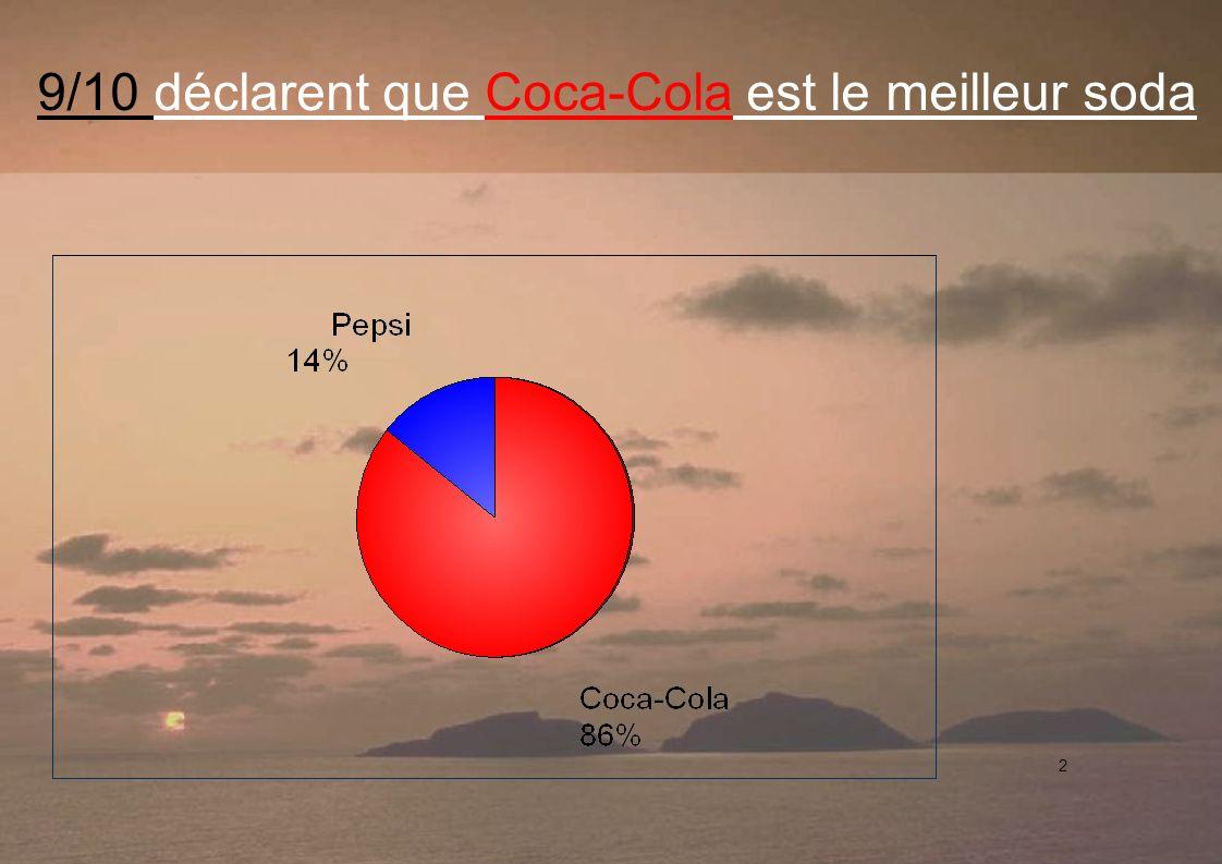 9/10 déclarent que Coca-Cola est le meilleur soda 2