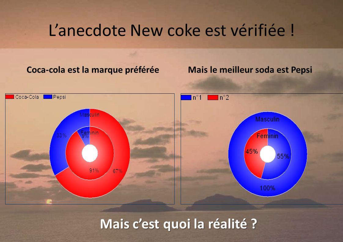 Lanecdote New coke est vérifiée .