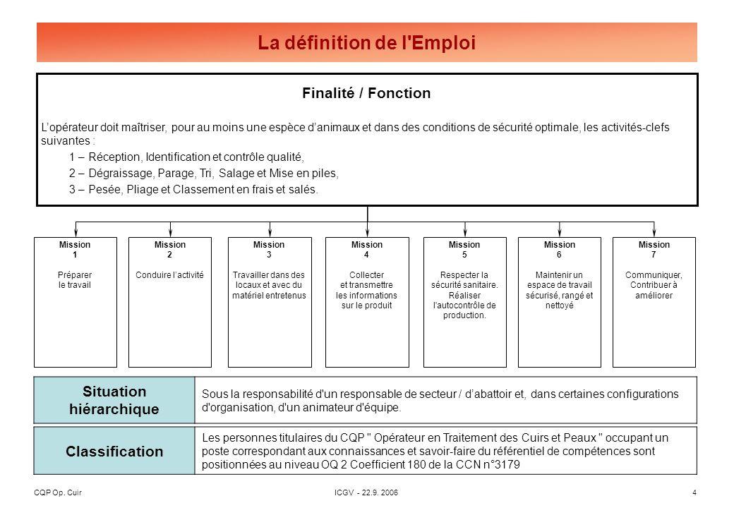 CQP Op. CuirICGV - 22.9. 20064 Finalité / Fonction Lopérateur doit maîtriser, pour au moins une espèce danimaux et dans des conditions de sécurité opt