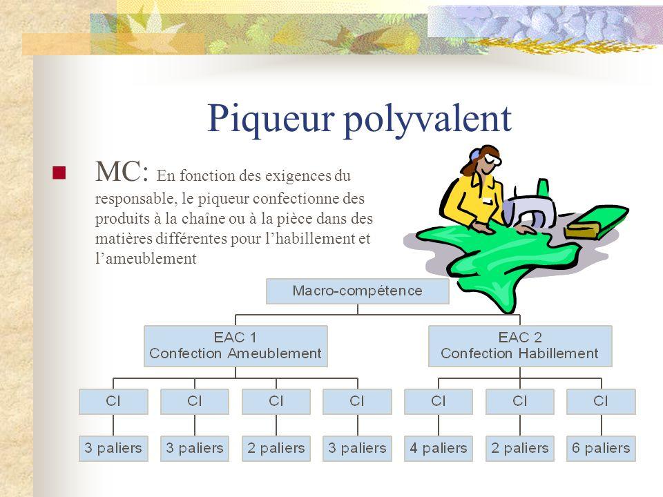 Piqueur polyvalent MC: En fonction des exigences du responsable, le piqueur confectionne des produits à la chaîne ou à la pièce dans des matières diff