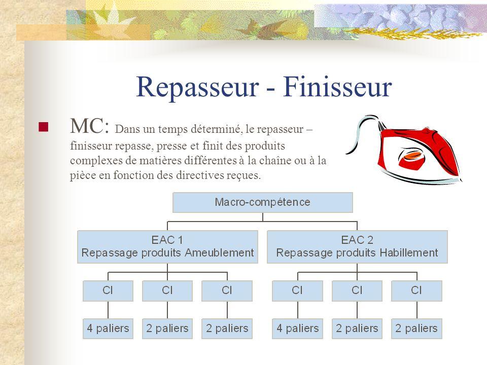 Repasseur - Finisseur MC: Dans un temps déterminé, le repasseur – finisseur repasse, presse et finit des produits complexes de matières différentes à