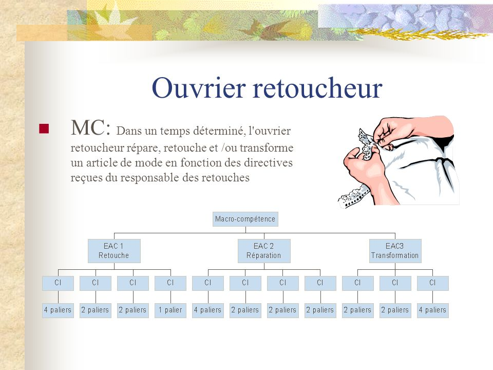Ouvrier retoucheur MC: Dans un temps déterminé, l'ouvrier retoucheur répare, retouche et /ou transforme un article de mode en fonction des directives