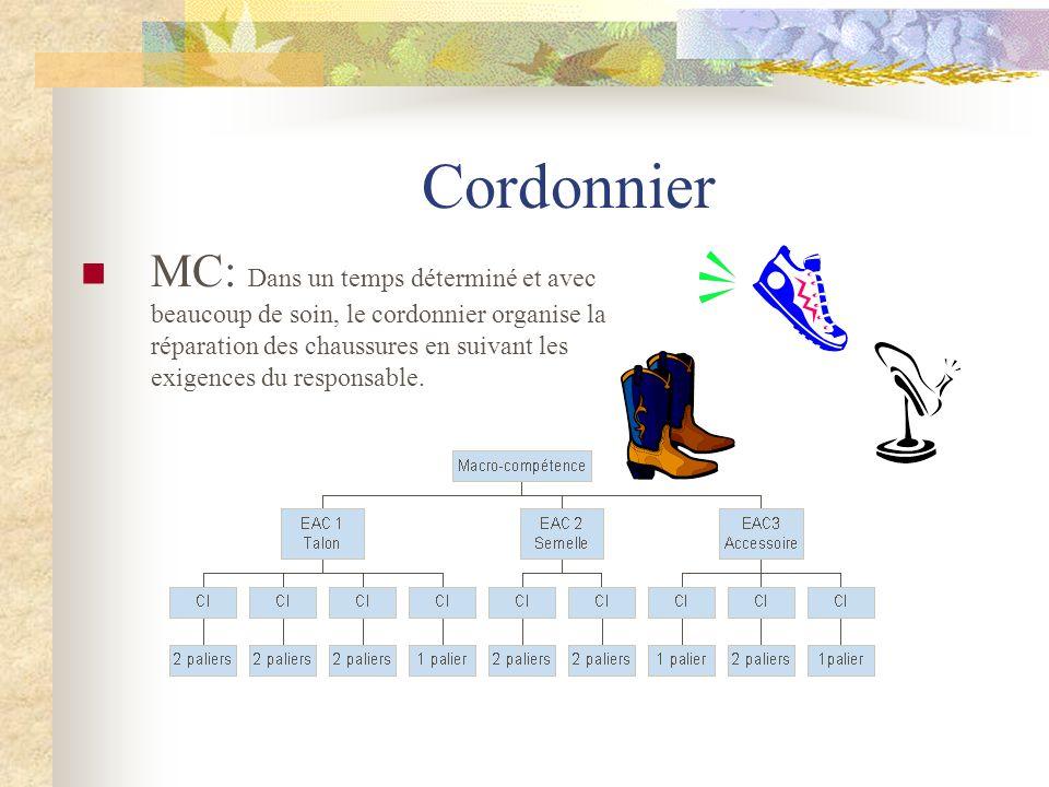 Cordonnier MC: Dans un temps déterminé et avec beaucoup de soin, le cordonnier organise la réparation des chaussures en suivant les exigences du respo