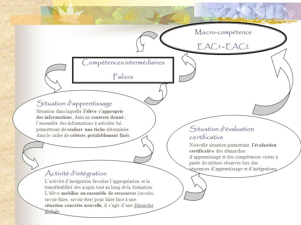 Macro-compétence EAC1–EAC2 Compétences intermédiaires Paliers Situation dapprentissage Situation dans laquelle lélève sapproprie des informations, dan