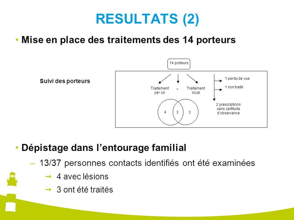 RESULTATS (2) Dépistage dans lentourage familial –13/37 personnes contacts identifiés ont été examinées 4 avec lésions 3 ont été traités Mise en place