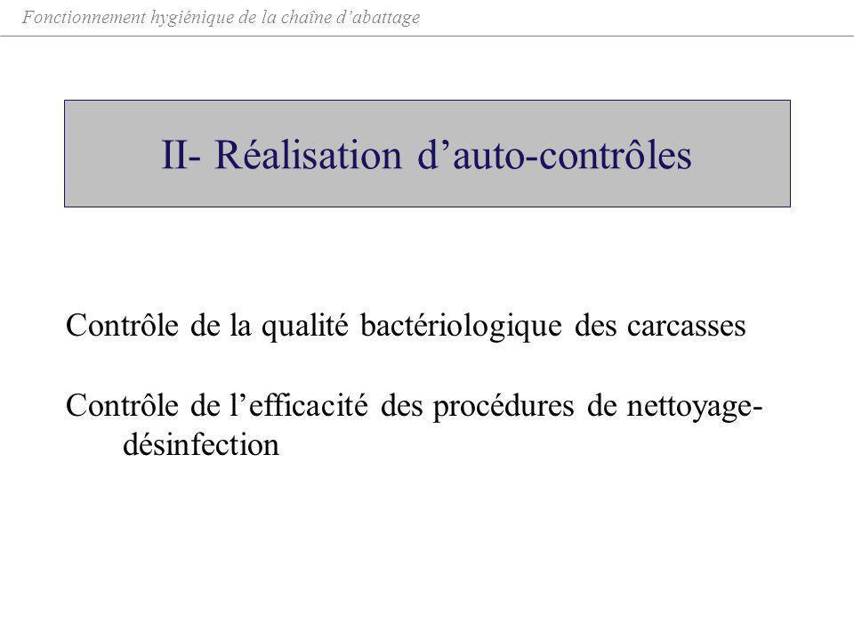 II- Réalisation dauto-contrôles Contrôle de la qualité bactériologique des carcasses Contrôle de lefficacité des procédures de nettoyage- désinfection