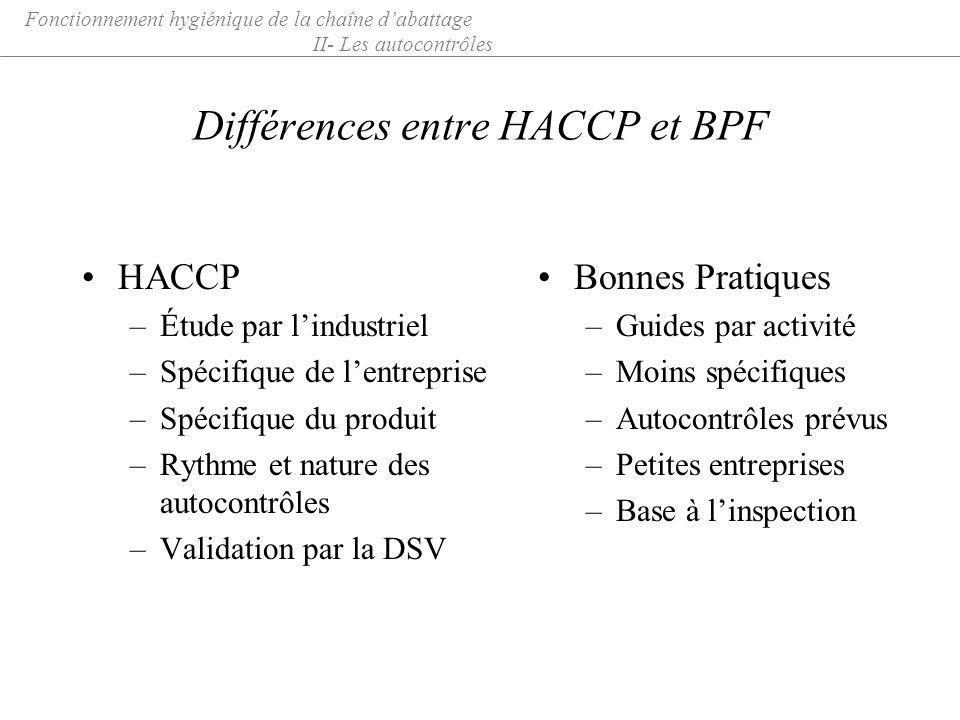 Différences entre HACCP et BPF HACCP –Étude par lindustriel –Spécifique de lentreprise –Spécifique du produit –Rythme et nature des autocontrôles –Val