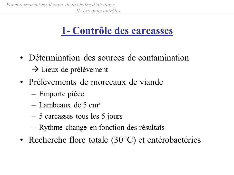 1- Contrôle des carcasses Détermination des sources de contamination Lieux de prélèvement Prélèvements de morceaux de viande –Emporte pièce –Lambeaux